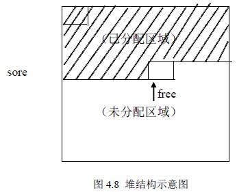 图4.8 堆结构示意图