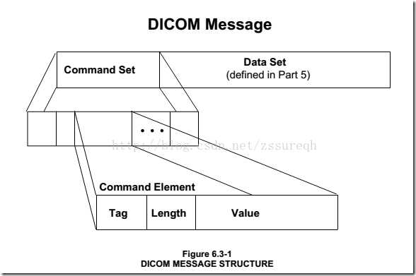 "DICOM医学图像处理:DIMSE消息发送与接收""大同小异""之DCMTK fo"