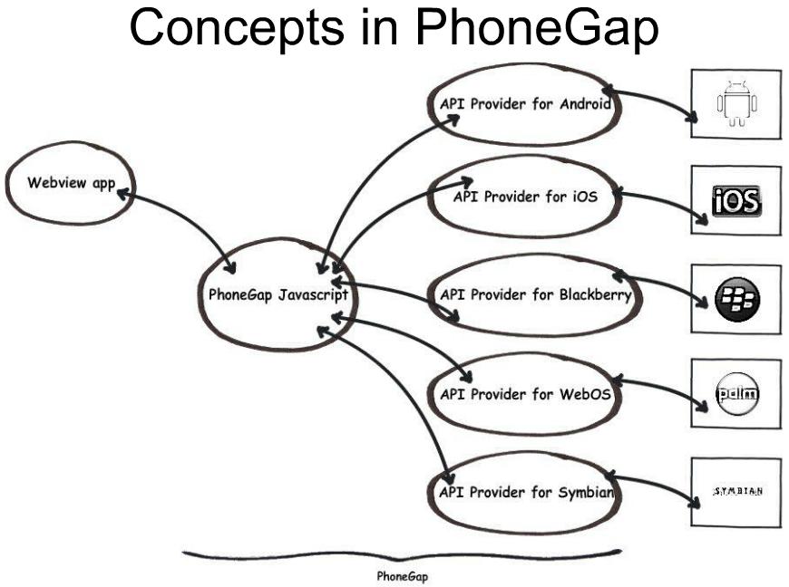 cordova phonegap  hbuilder   html5plus