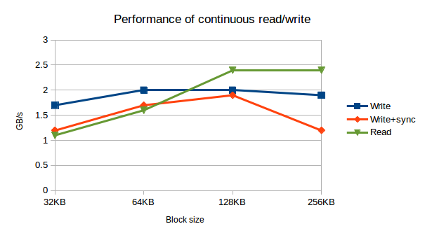 Performance for different block sizes