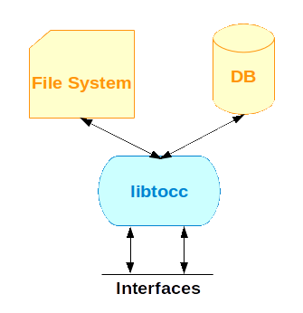 Design Overview of libtocc