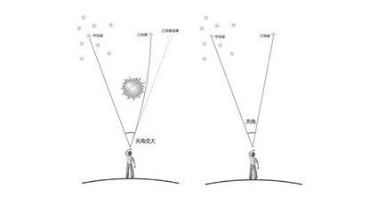 星光实验2
