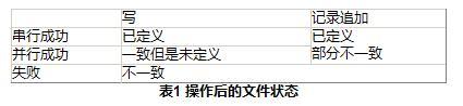 谷歌三大核心技术(二)Google MapReduce中文版