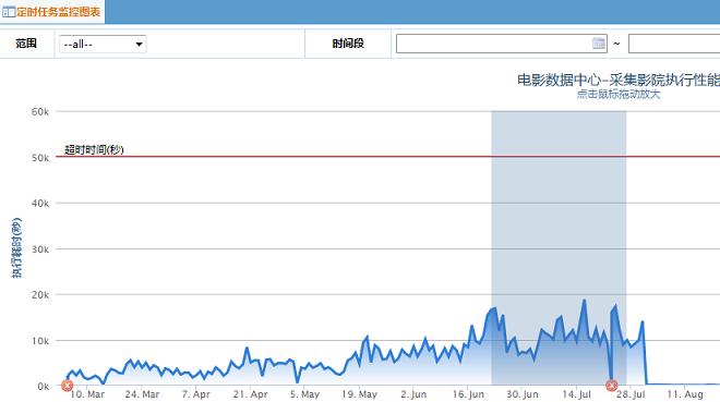 http://images.cnblogs.com/cnblogs_com/zhengyun_ustc/255879/o_job-%e6%89%a7%e8%a1%8c%e6%80%a7%e8%83%bd%e8%b6%8b%e5%8a%bf.png