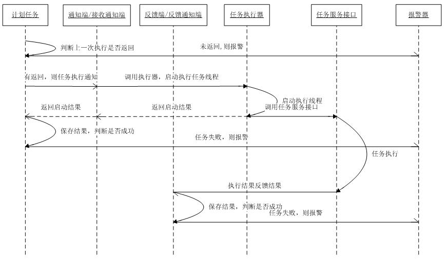 http://images.cnblogs.com/cnblogs_com/zhengyun_ustc/255879/o_jobcenter-%e6%b3%b3%e9%81%93%e5%9b%be.png