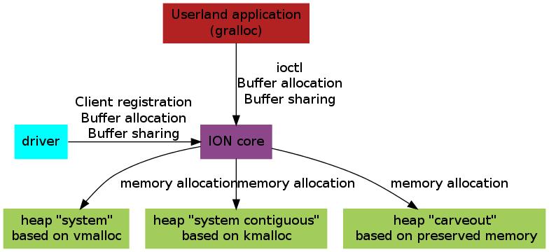 ION architecture diagram