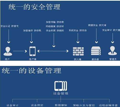 移动设备管理的前锋,烽火发布MobileArk战略布局,