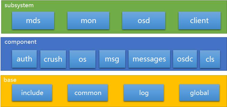 Ceph软件架构