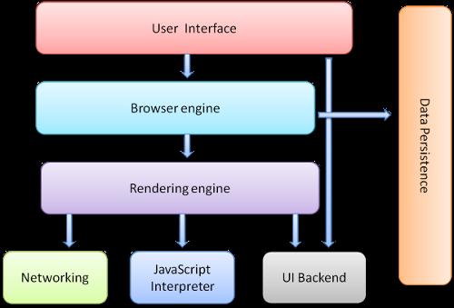 图:浏览器的主要组件。