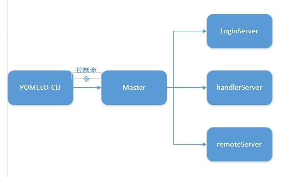 pomelo<wbr>的一些监控和维护插件(工具)