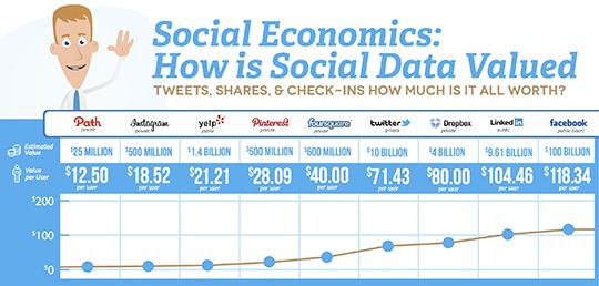 社交网络 用户价值