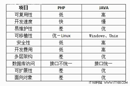 Java和PHP在Web开发方面的比较
