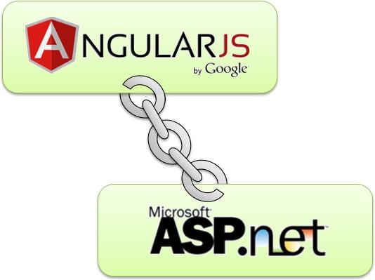 AngularJS WebBinding