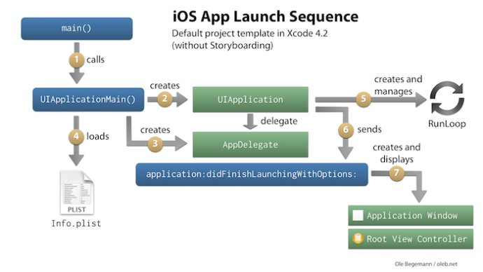 Xcode4.2以后iOS应用的启动顺序变化