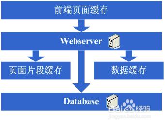 如何构建大型网站架构