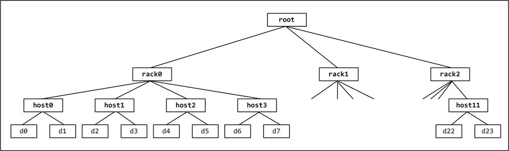 存储系统物理架构举例