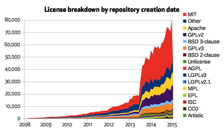 License breakdown on github.com by repository creation date