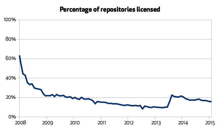 Percentage of licensed repositories on GitHub.com