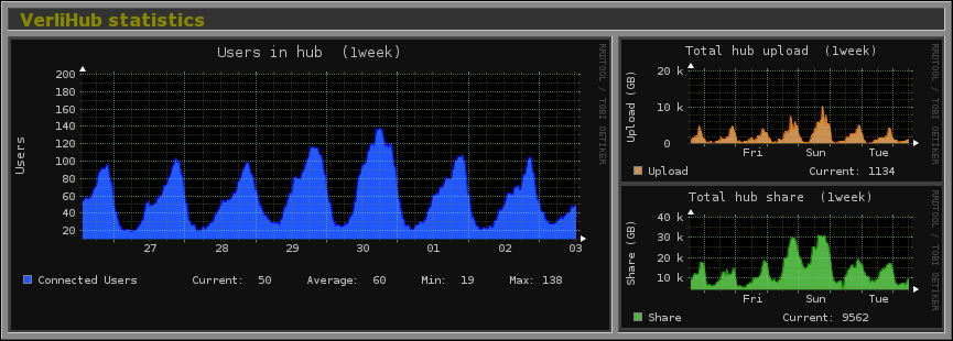 Verlihub graph