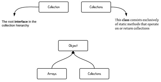CollectionVsCollections