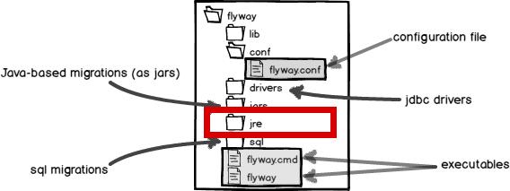 Flyway Command-line