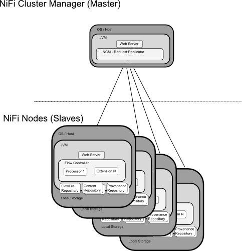 NiFi Cluster Architecture Diagram