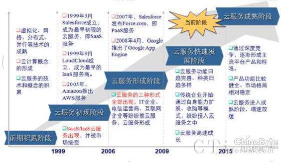 国际公共云服务发展历程 1