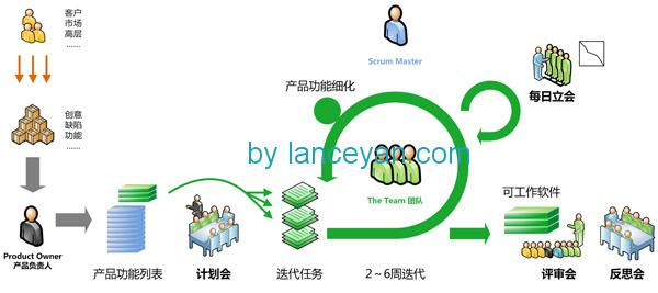 创业公司敏捷开发敏捷流程化
