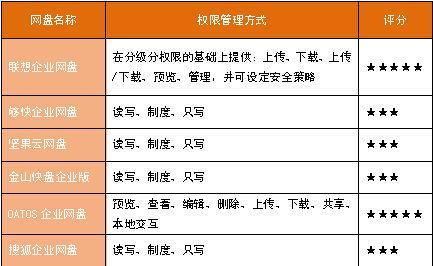 构建云端办公体系热门企业网盘横向评测 5