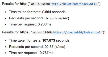 HTTPS is Slow