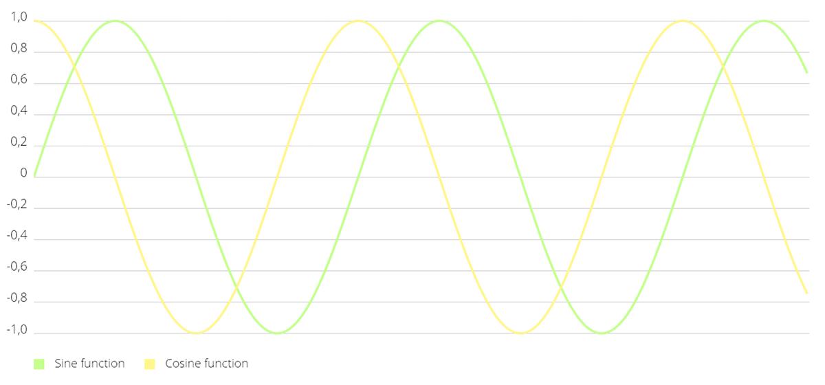 ios-charts