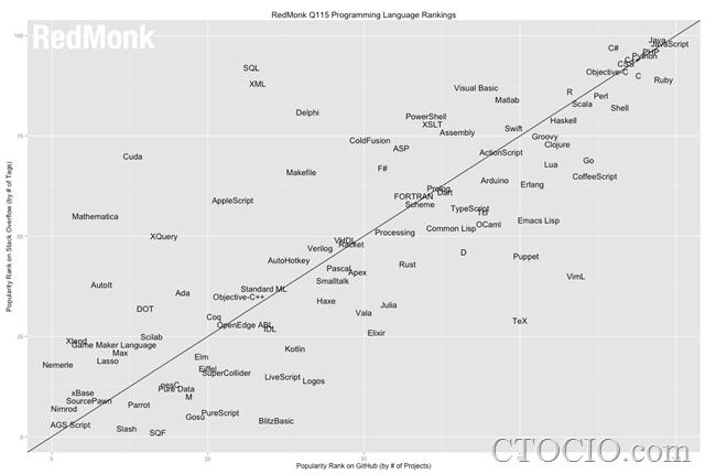 编程语言流行度排行