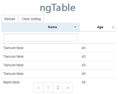 for Angularjs external template