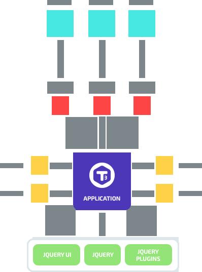 JavaScript 框架 T3