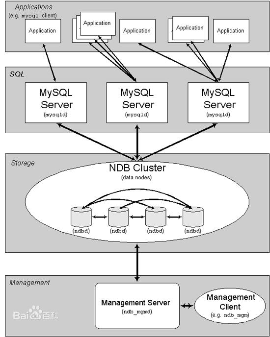 mysql-cluster
