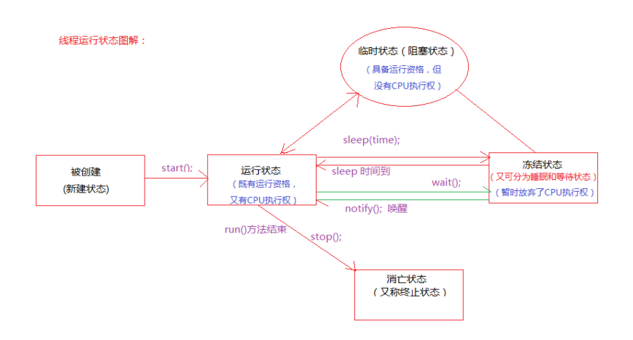 进程同步的原理_基于嵌入式操作系统linux环境中的没有竞争态读写进程同步设计