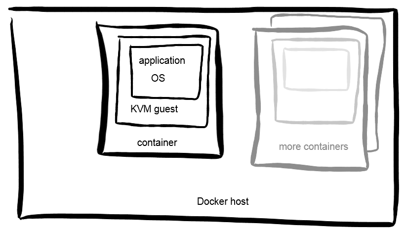 kvm-in-docker.png