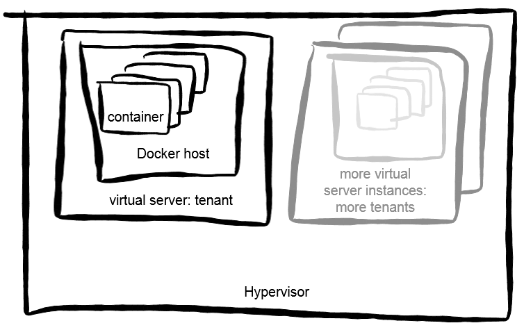 docker-tenant-in-vm.png