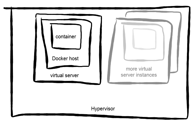 docker-in-vm.png