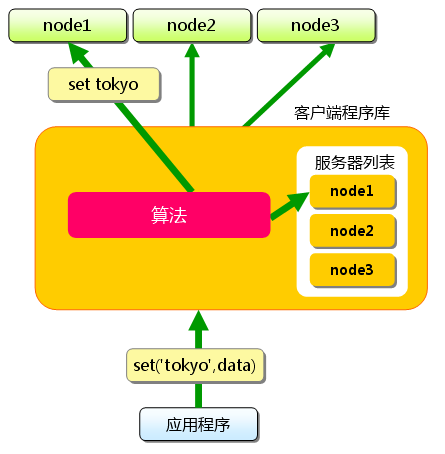 memcached-0004-02.png