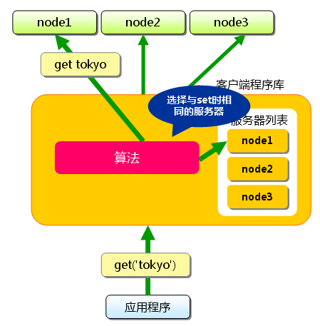 memcached-0004-03.png