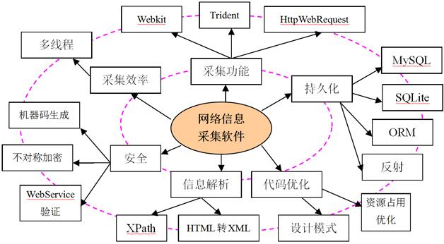 图1 由知识点形成知识网