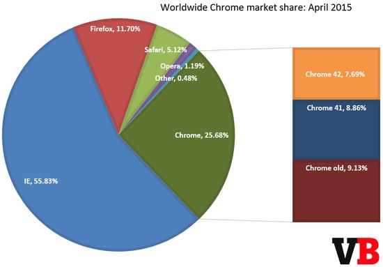 全球浏览器市场份额:IE占56% Chrome首超25%