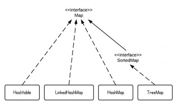 MapClassHierarchy-600x354