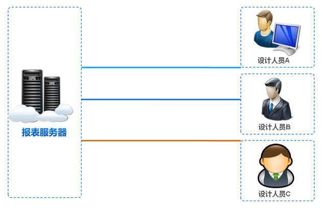 企业web表格制作软件之多人协同工作