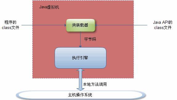 java虚拟机学习笔记- java学者- OSCHINA