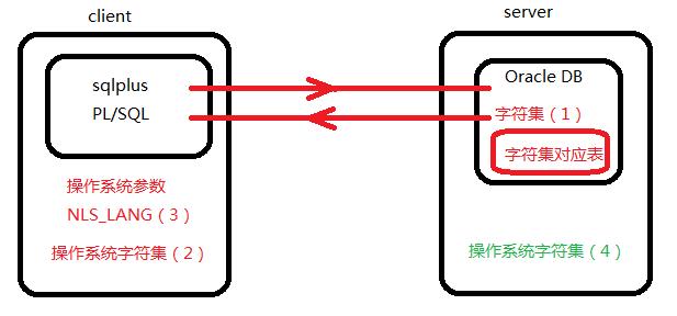 Oracle_字符集问题(数据库与客户端字符集关联关系) - jiankun_liu - jiankun_liu的博客