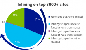 Diagram showing inlining on top 3000+ sites