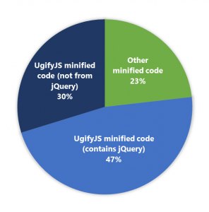Chart showing out 47% of those sites used jQuery minified via UglifyJS