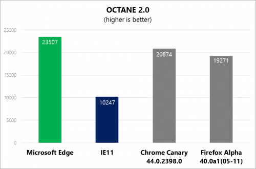 Chart showing Microsoft Edge leading at Octane 2.0 versus IE11, Chrome Canary, and Firefox Alpha, with a score of 23507